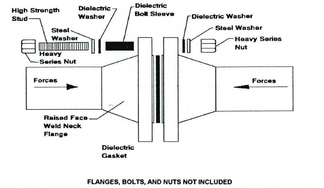 High termperature flange kit stuart steel